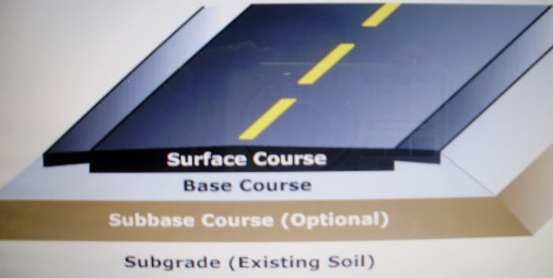 Layers of Asphalt Base